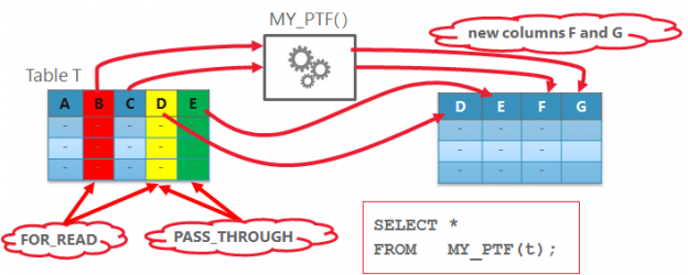 Polymorphic Table Functions (PTF) , Part 1 – Basics   SQLORA